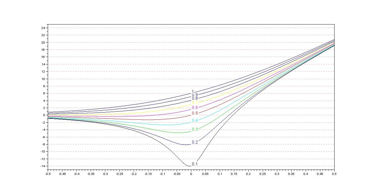 rdr   grafici con scilab bode plots 1 taus free